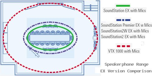 Diagram shows comparison of Polycom Speakerphones as EX with Microphone Versions.